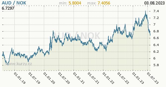 Graf AUD / NOK denní hodnoty, 5 let, formát 670 x 350 (px) PNG