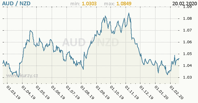 Vývoj kurzu AUD/NZD - graf