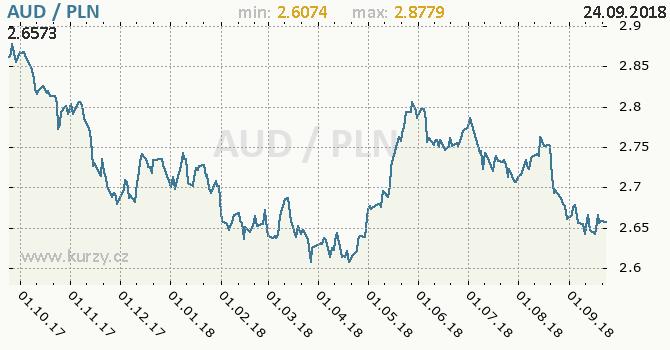Vývoj kurzu AUD/PLN - graf