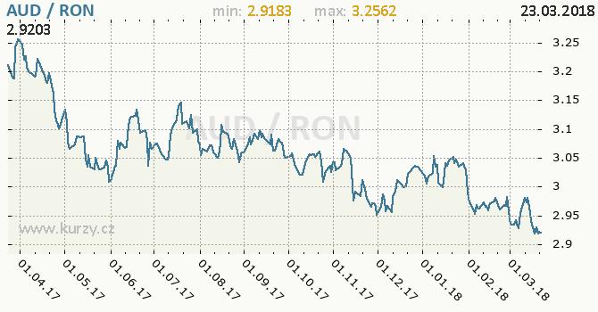 Vývoj kurzu AUD/RON - graf