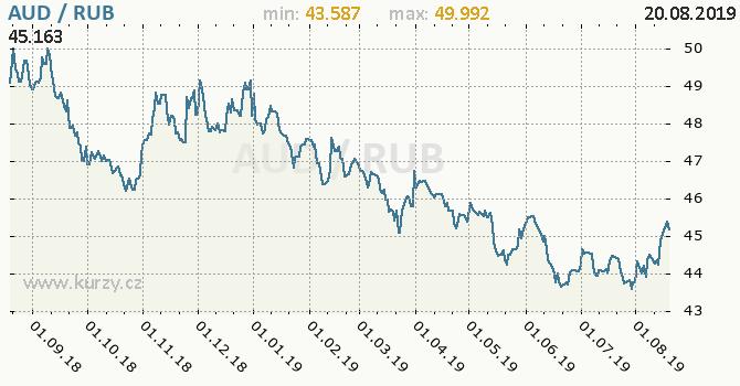 Vývoj kurzu AUD/RUB - graf