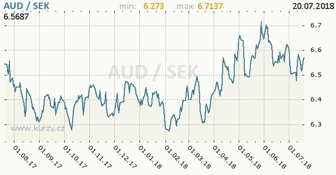 Vývoj kurzu AUD/SEK - graf