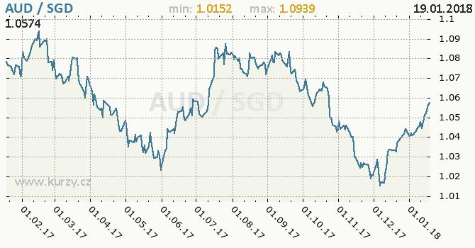 Graf singapurský dolar a australský dolar