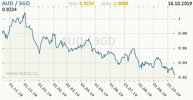 Vývoj kurzu AUD/SGD - graf