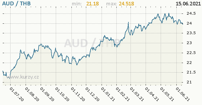 Vývoj kurzu AUD/THB - graf