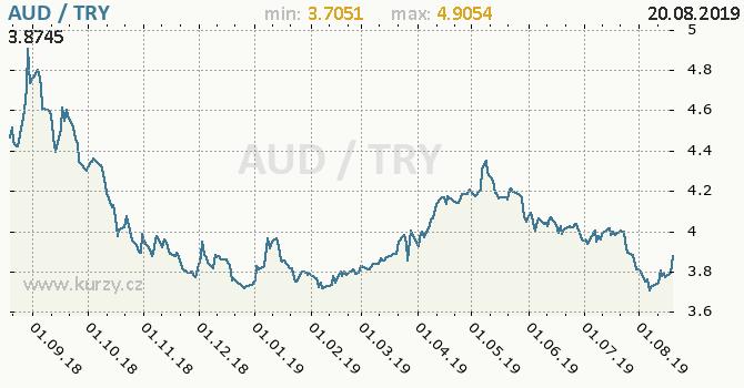 Vývoj kurzu AUD/TRY - graf