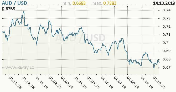Vývoj kurzu AUD/USD - graf
