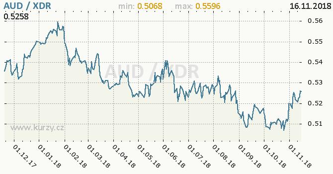 Vývoj kurzu AUD/XDR - graf