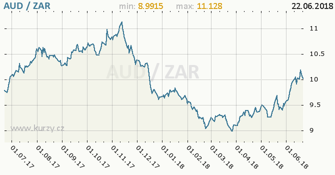 Vývoj kurzu AUD/ZAR - graf