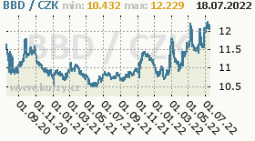 barbadoský dolar, graf kurzu barbadoského dolaru, BBD/CZK