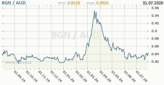 Vývoj kurzu BGN/AUD - graf