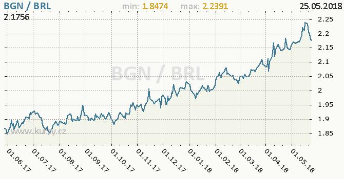 Vývoj kurzu BGN/BRL - graf