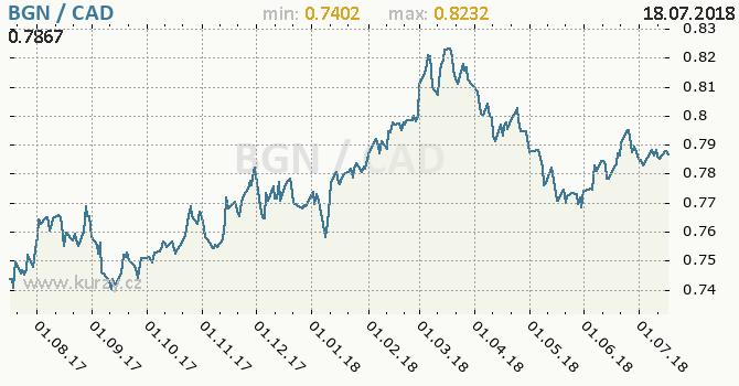 Vývoj kurzu BGN/CAD - graf