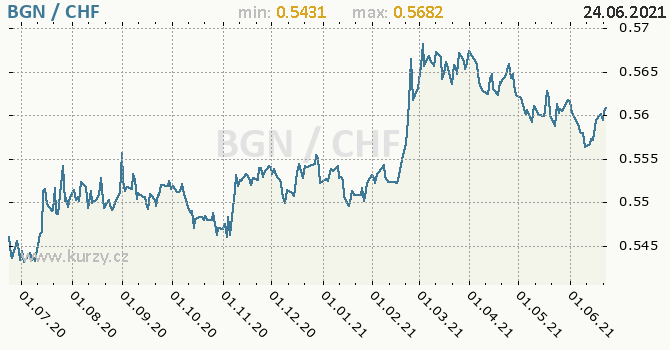 Vývoj kurzu BGN/CHF - graf