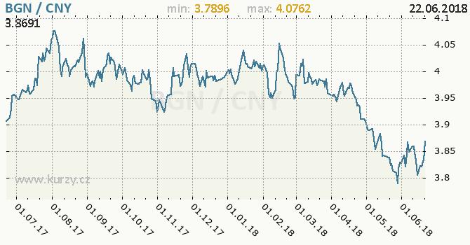 Vývoj kurzu BGN/CNY - graf