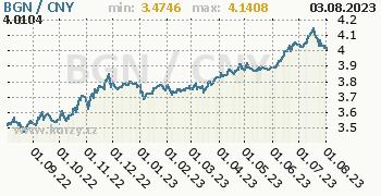 Graf BGN / CNY denní hodnoty, 1 rok, formát 350 x 180 (px) PNG