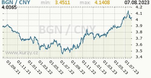 Graf BGN / CNY denní hodnoty, 2 roky, formát 500 x 260 (px) PNG