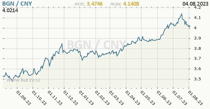 Graf BGN / CNY denní hodnoty, 1 rok, formát 670 x 350 (px) PNG