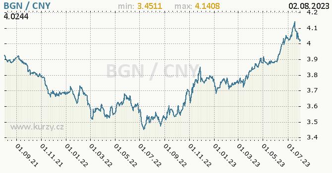 Graf BGN / CNY denní hodnoty, 2 roky, formát 670 x 350 (px) PNG