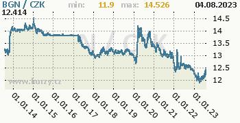 Bulharský lev graf BGN / CZK denní hodnoty, 10 let, formát 350 x 180 (px) PNG