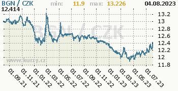 Bulharský lev graf BGN / CZK denní hodnoty, 2 roky, formát 350 x 180 (px) PNG