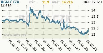 Bulharský lev graf BGN / CZK denní hodnoty, 5 let, formát 350 x 180 (px) PNG