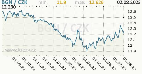 Bulharský lev graf BGN / CZK denní hodnoty, 1 rok, formát 500 x 260 (px) PNG