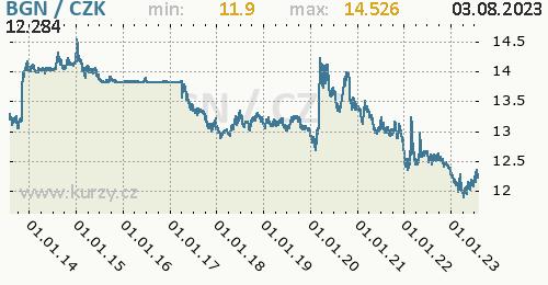 Bulharský lev graf BGN / CZK denní hodnoty, 10 let, formát 500 x 260 (px) PNG