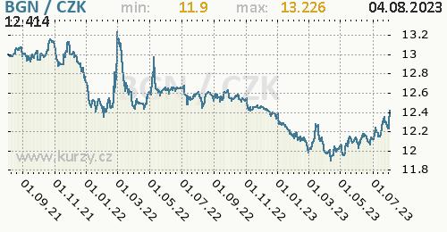 Bulharský lev graf BGN / CZK denní hodnoty, 2 roky, formát 500 x 260 (px) PNG