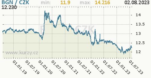 Bulharský lev graf BGN / CZK denní hodnoty, 5 let, formát 500 x 260 (px) PNG