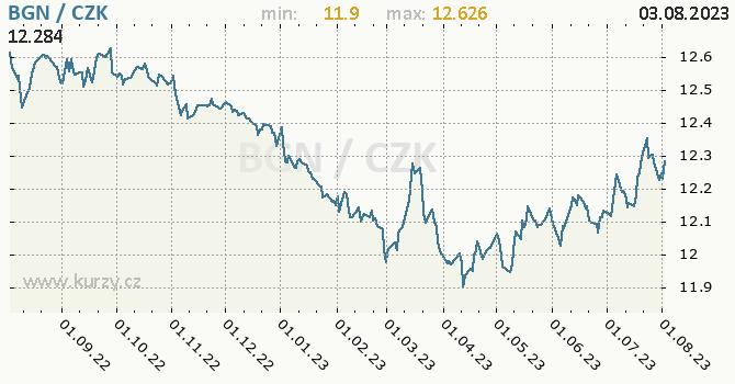 Bulharský lev graf BGN / CZK denní hodnoty, 1 rok, formát 670 x 350 (px) PNG