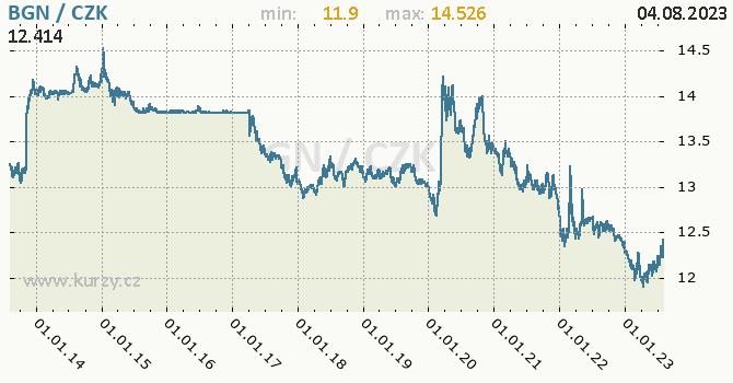 Bulharský lev graf BGN / CZK denní hodnoty, 10 let, formát 670 x 350 (px) PNG