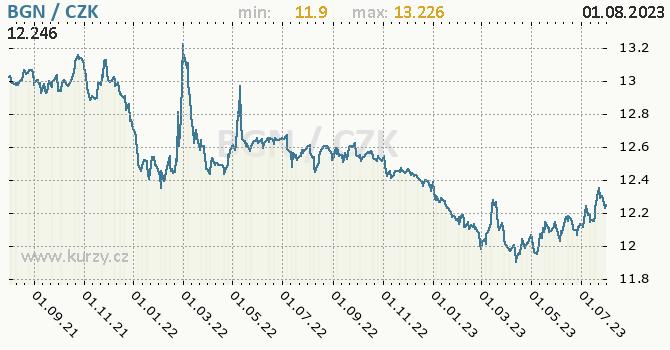 Bulharský lev graf BGN / CZK denní hodnoty, 2 roky, formát 670 x 350 (px) PNG