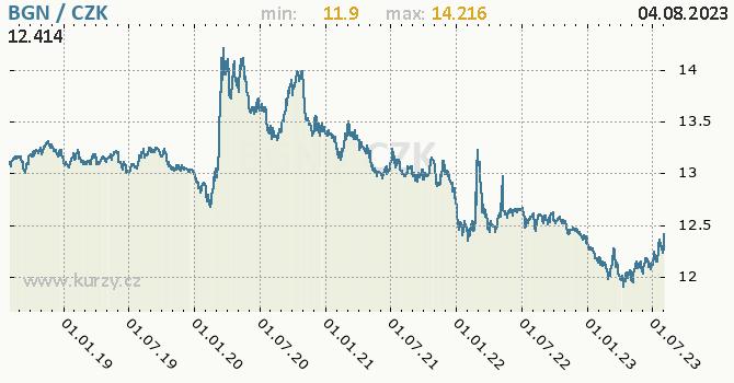 Bulharský lev graf BGN / CZK denní hodnoty, 5 let, formát 670 x 350 (px) PNG