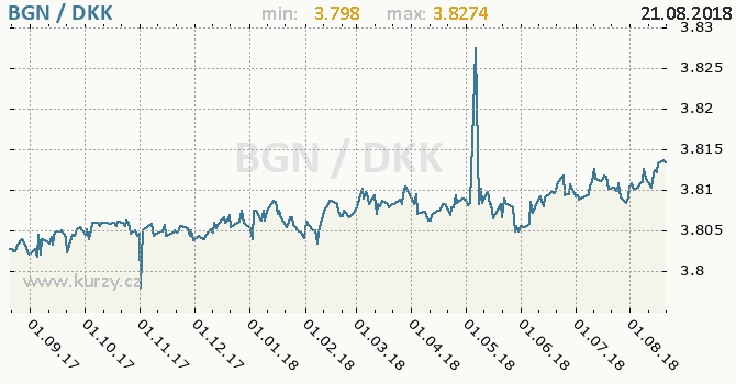 Vývoj kurzu BGN/DKK - graf