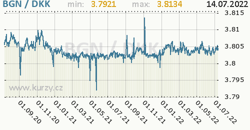 Graf BGN / DKK denní hodnoty, 2 roky, formát 500 x 260 (px) PNG