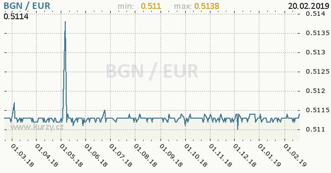Vývoj kurzu BGN/EUR - graf