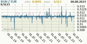 Graf BGN / EUR denní hodnoty, 5 let, formát 350 x 180 (px) PNG