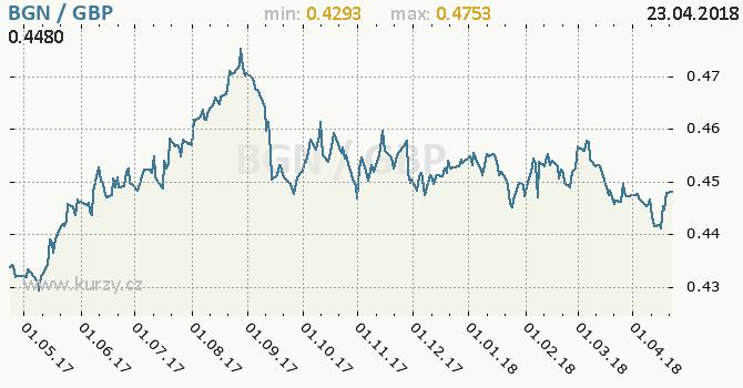 Vývoj kurzu BGN/GBP - graf
