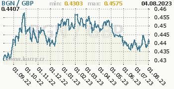 Graf BGN / GBP denní hodnoty, 1 rok, formát 350 x 180 (px) PNG