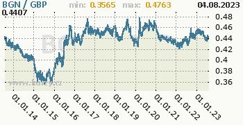Graf BGN / GBP denní hodnoty, 10 let, formát 350 x 180 (px) PNG