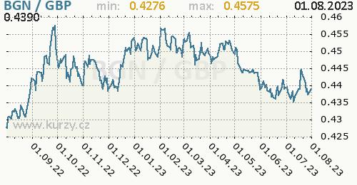 Graf BGN / GBP denní hodnoty, 1 rok, formát 500 x 260 (px) PNG