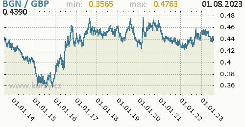 Graf BGN / GBP denní hodnoty, 10 let, formát 500 x 260 (px) PNG