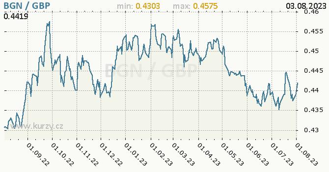 Graf BGN / GBP denní hodnoty, 1 rok, formát 670 x 350 (px) PNG
