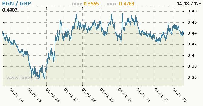 Graf BGN / GBP denní hodnoty, 10 let, formát 670 x 350 (px) PNG