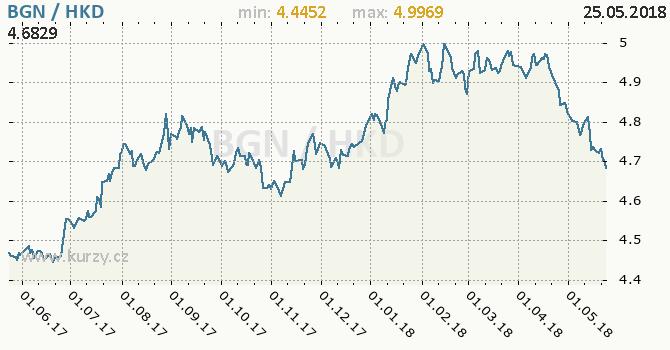 Vývoj kurzu BGN/HKD - graf
