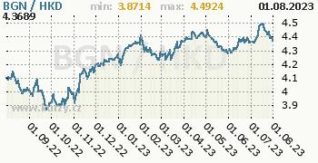Graf BGN / HKD denní hodnoty, 1 rok, formát 350 x 180 (px) PNG