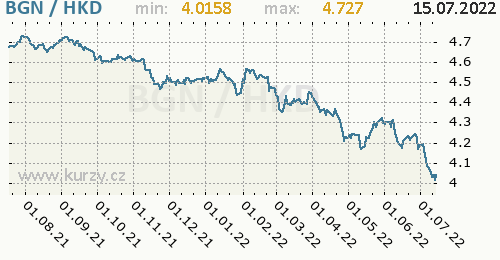 Graf BGN / HKD denní hodnoty, 1 rok, formát 500 x 260 (px) PNG