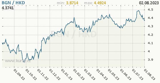 Graf BGN / HKD denní hodnoty, 1 rok, formát 670 x 350 (px) PNG