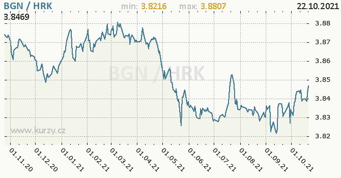 Vývoj kurzu BGN/HRK - graf